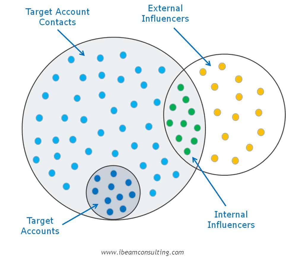 Image - Estimating B2B Market Audience Size