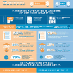 Image: B2B Lead Generation Infographic