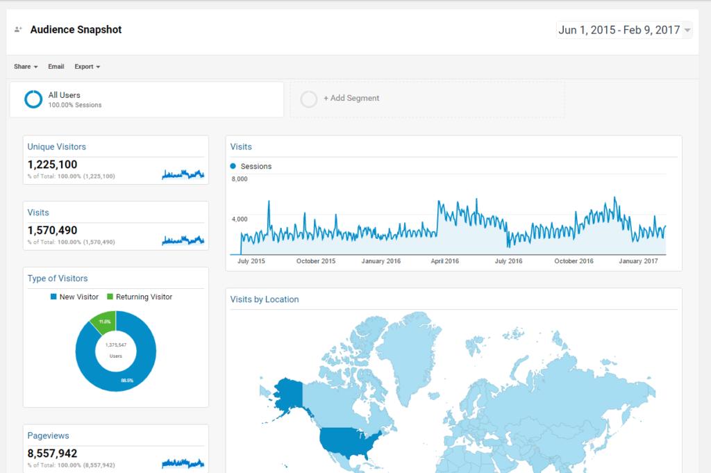 Google Analytics Audit - Audience Dashboard