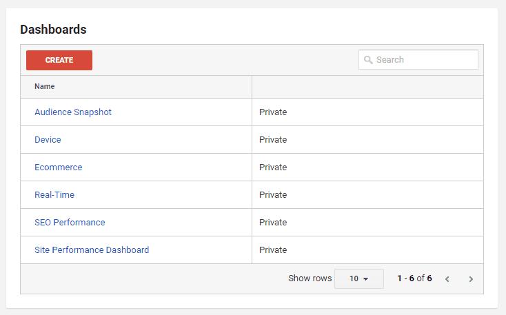 Google Analytics Audit - Custom Dashboards
