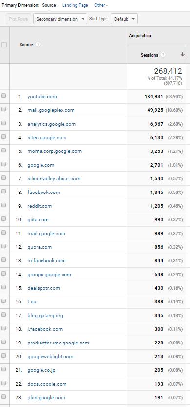 Google Analytics Audit - Referrer Spam Check