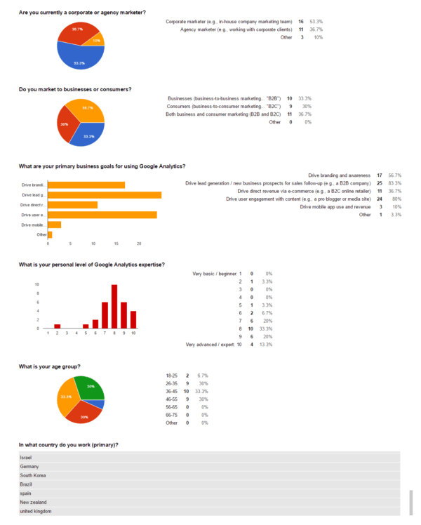 Google Analytics User Survey - Results Snapshot