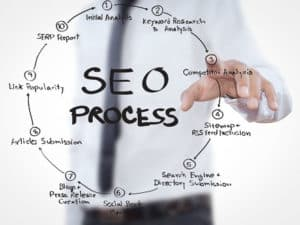 SEO Consulting Services - Process
