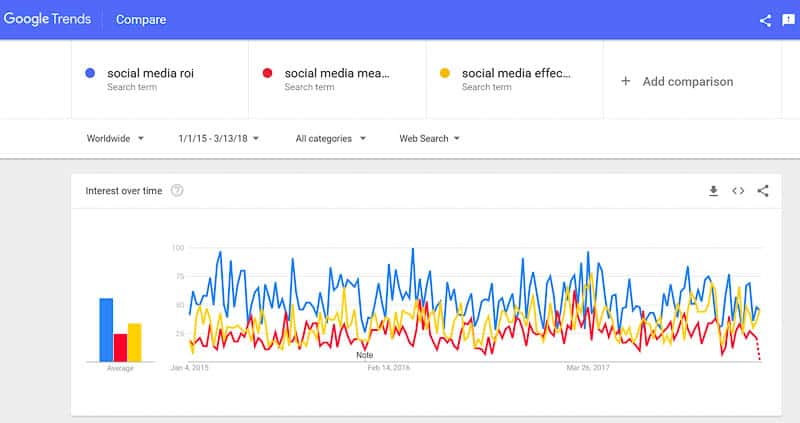 google search trends - measuring social media