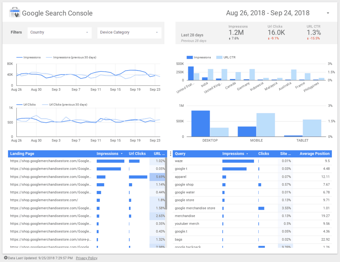 Google Data Studio SEO Example