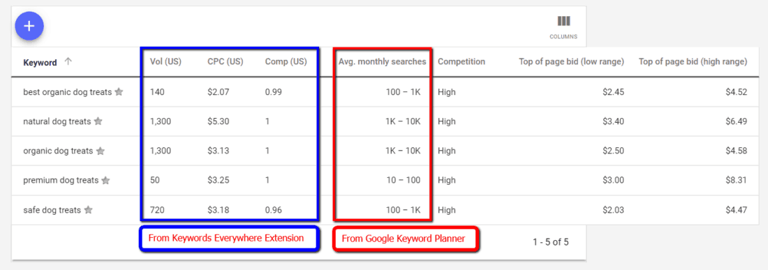 Google Keyword Planner SEO Search Volumes KWE
