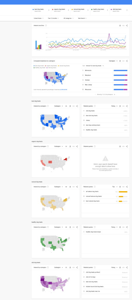Google Trends Sample