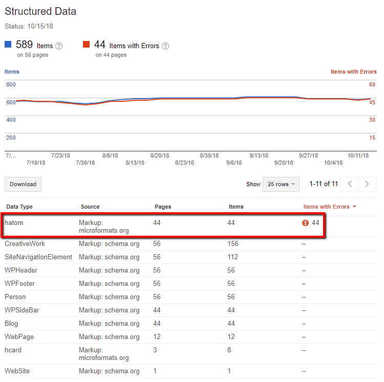 google seo audit structured data