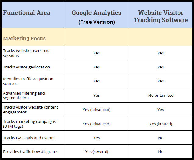 comparison table 1 google analytics vs website visitor tracking tools