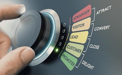 b2b marketing automation sales cycle