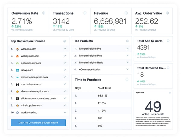monsterinsights ecommerce dashboard