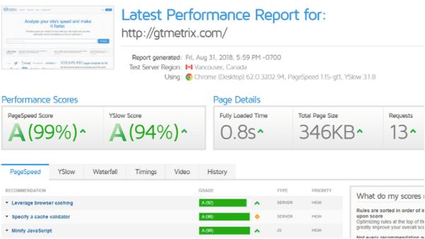 gtmetrix performance score