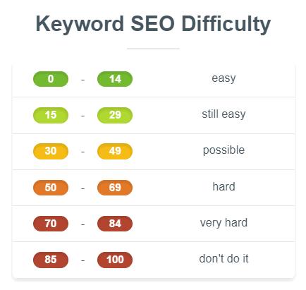 mangools-keyword-difficulty-new-ranges