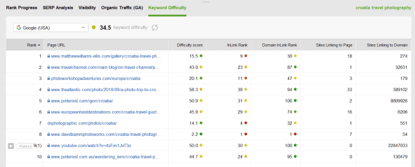 seo powersuite keyword difficulty score analysis