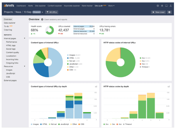 ahrefs seo site audit overview