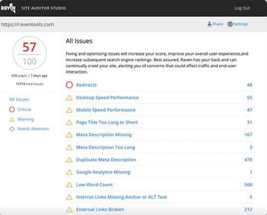 raven tools seo site audit