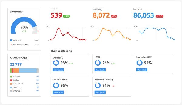 semrush seo website audit report